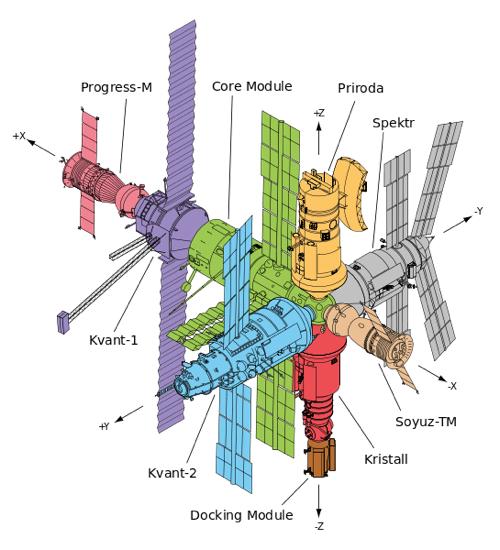 宇宙ステーション「ミール」が打ち上げられた日に思うこと ...