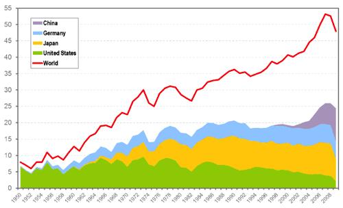 年 主要国の自動車生産・販売動向