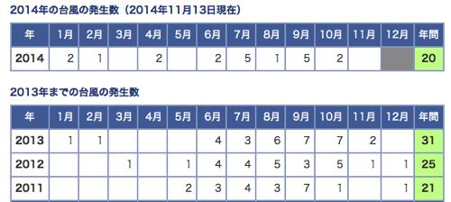 02 最近の台風発生数