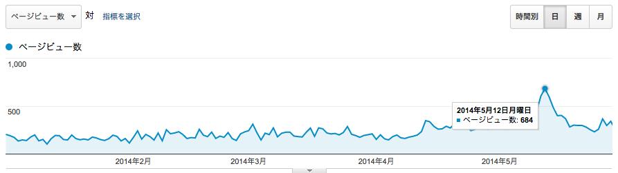 20 5ヶ月PV推移グラフ