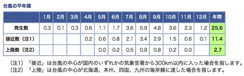 04 台風の平年値