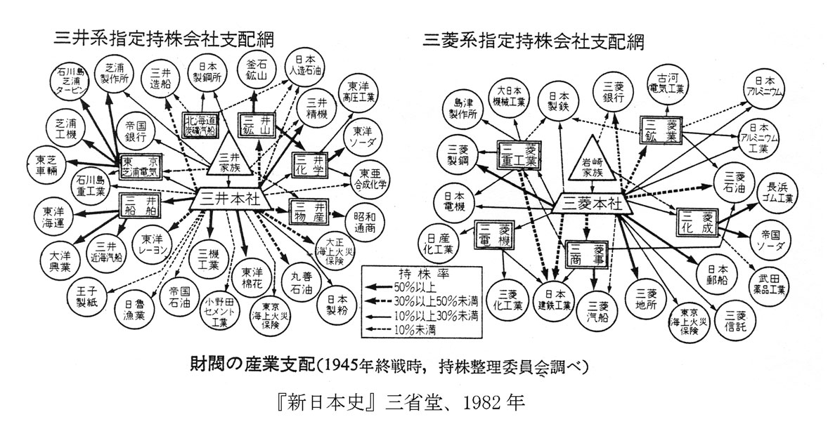11月6日は、1945年に日本の財閥解体が決まった日 | Challenge Next ...
